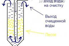 sand-biofilter